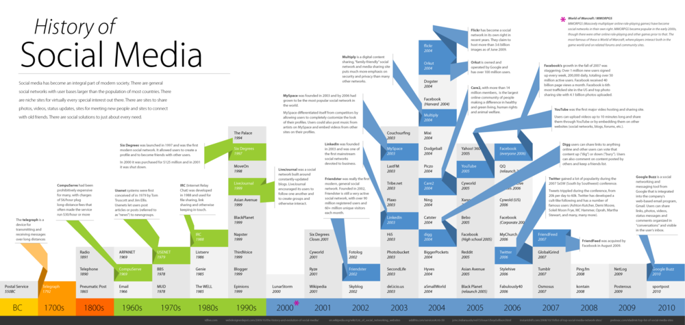 Social Media Timeline Data Visualisation Boris Loukanov Web Mix
