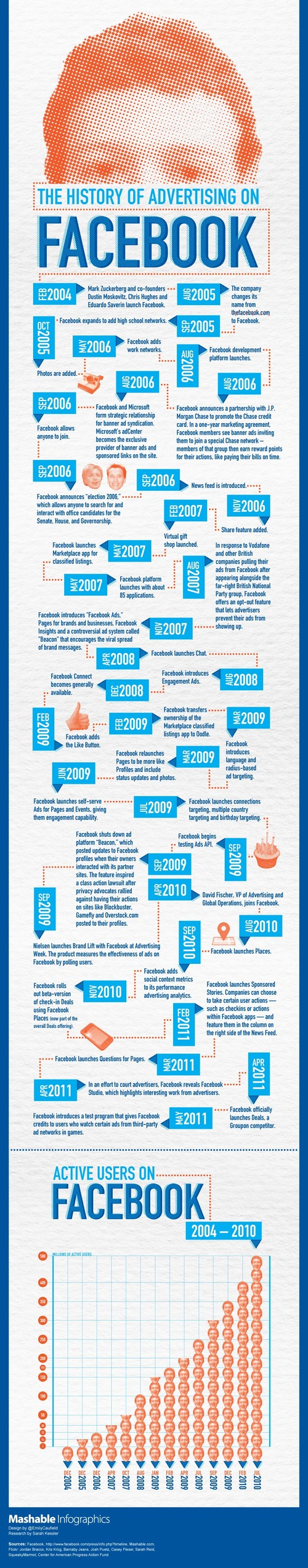 History Of Social Advertising: Timeline From 2002 – 2013 ...