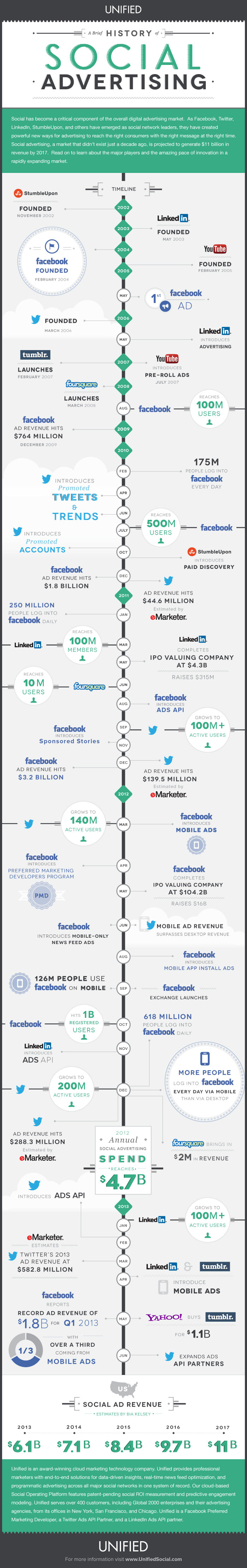 history of social advertising  timeline from 2002  u2013 2013  infographic